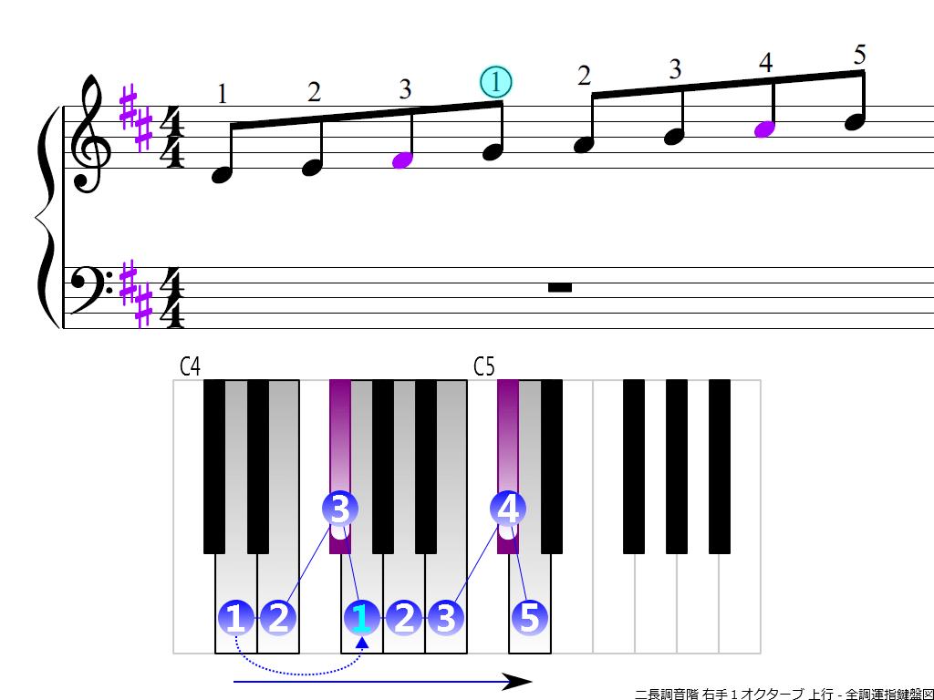 f3.-D-RH1-ascendign