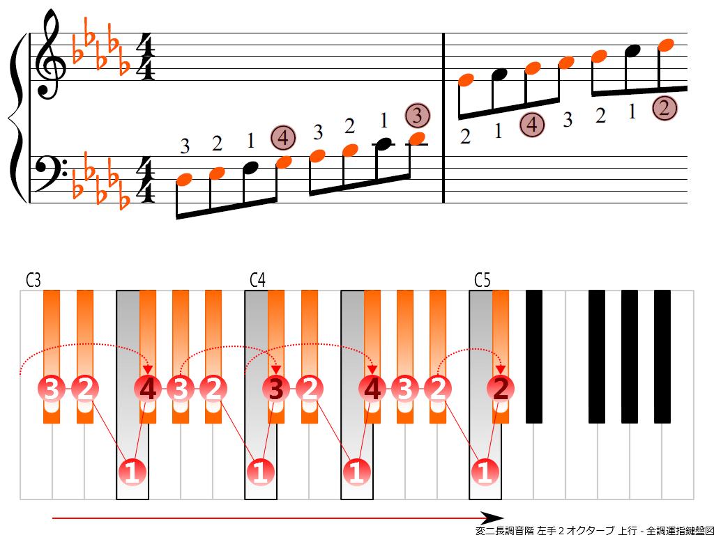 f3.-D-flat-LH2-ascending