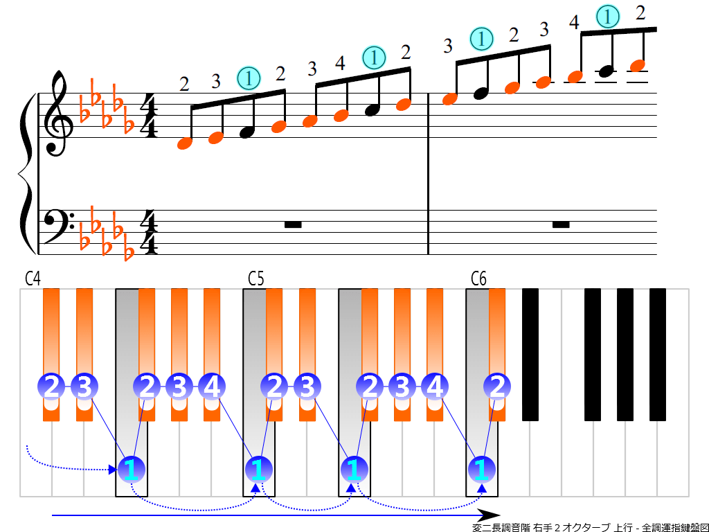 f3.-D-flat-RH2-ascending
