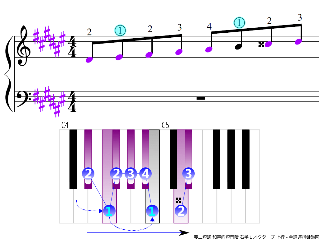 f3.-D-sharp-m-harmonic-RH1-ascending