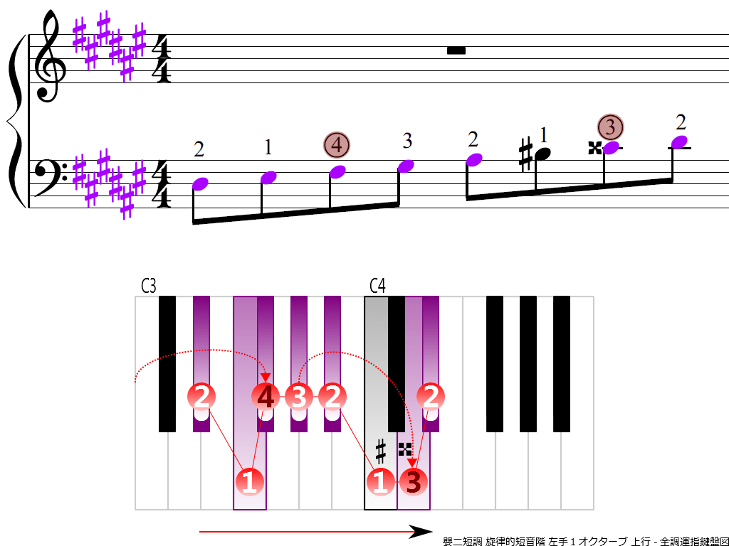 f3.-D-sharp-m-melodic-LH1-ascending