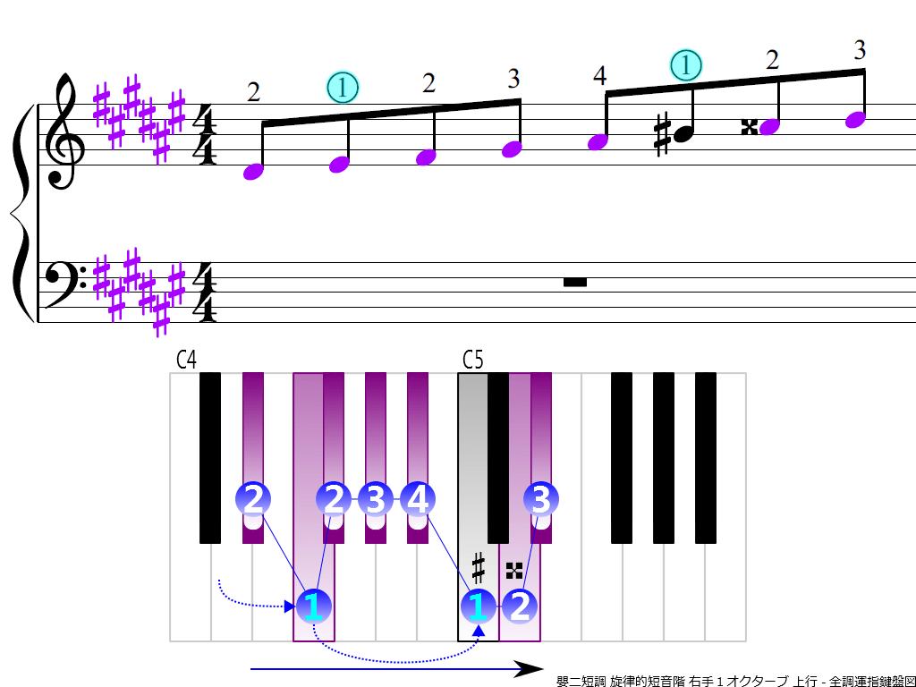 f3.-D-sharp-m-melodic-RH1-ascending