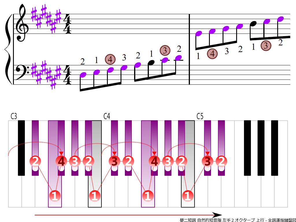 f3.-D-sharp-m-natural-LH2-ascending