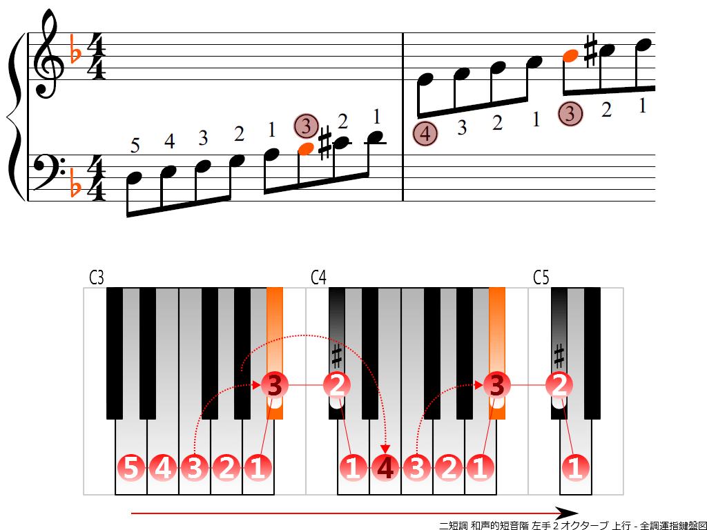 f3.-Dm-harmonic-LH2-ascending