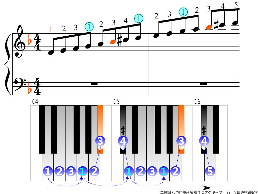 f3.-Dm-harmonic-RH2-ascending