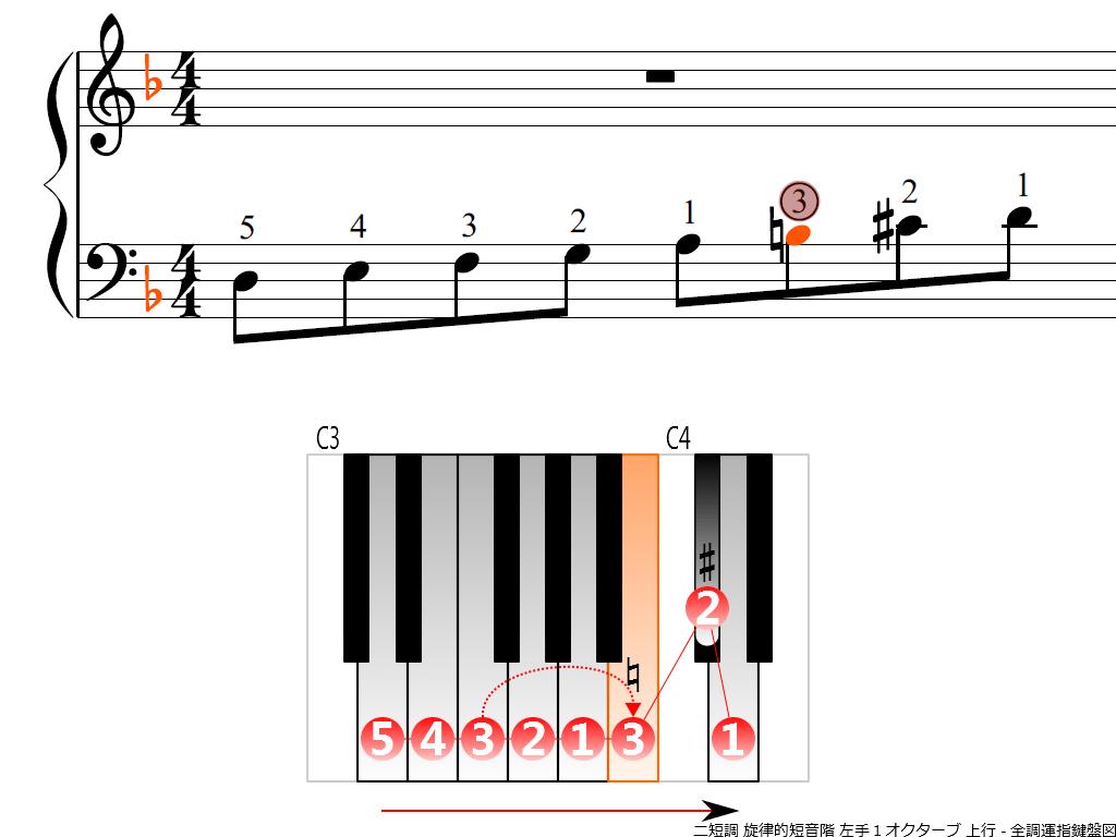 f3.-Dm-melodic-LH1-ascending