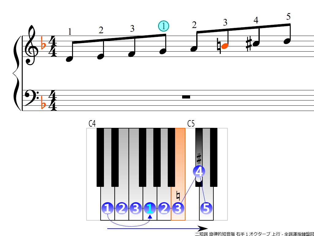 f3.-Dm-melodic-RH1-ascending