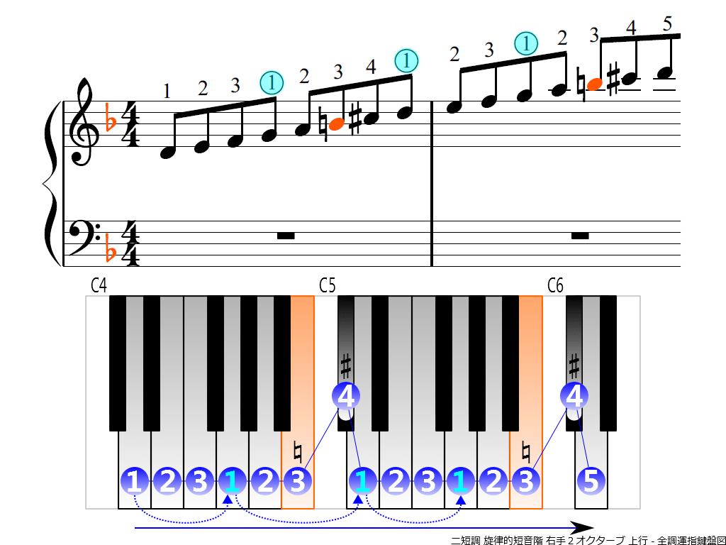 f3.-Dm-melodic-RH2-ascending