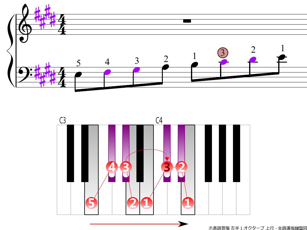 f3.-E-LH1-ascending