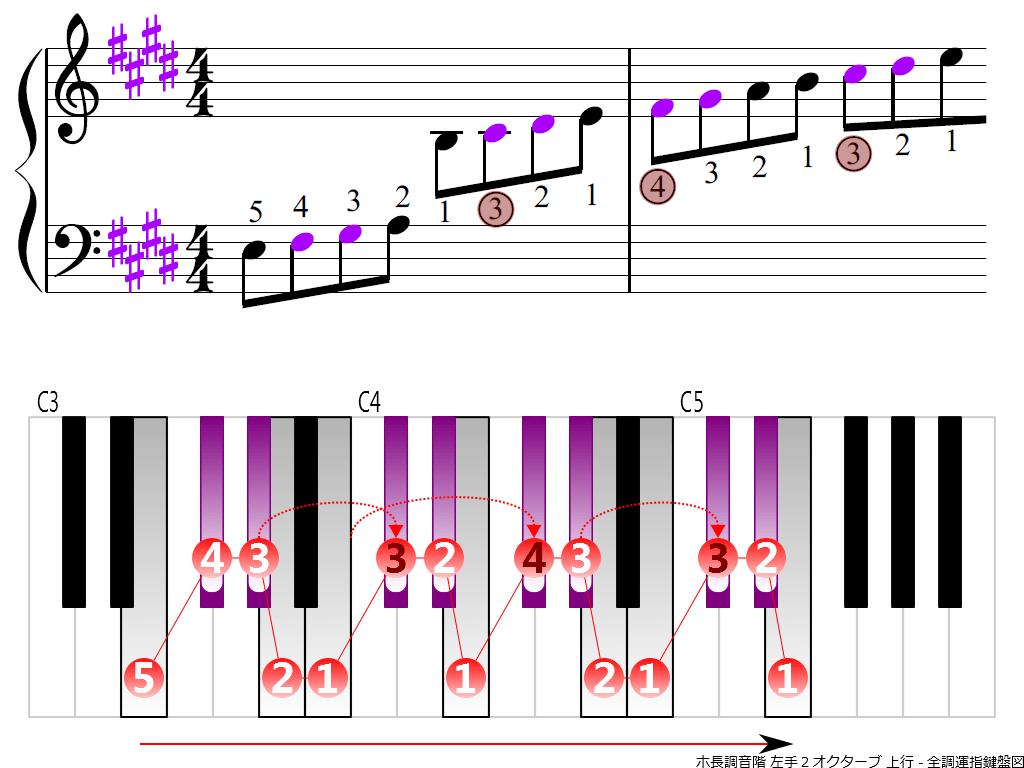 f3.-E-LH2-ascending