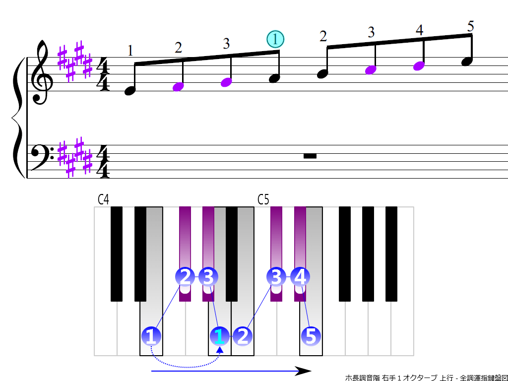 f3.-E-RH1-ascending