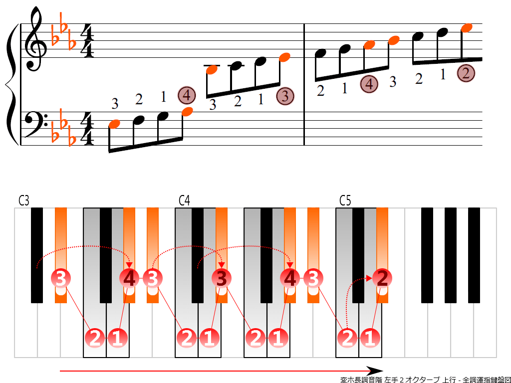 f3.-E-flat-LH2-ascending