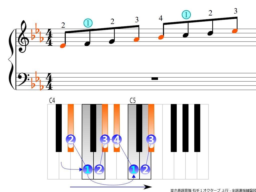 f3.-E-flat-RH1-ascending