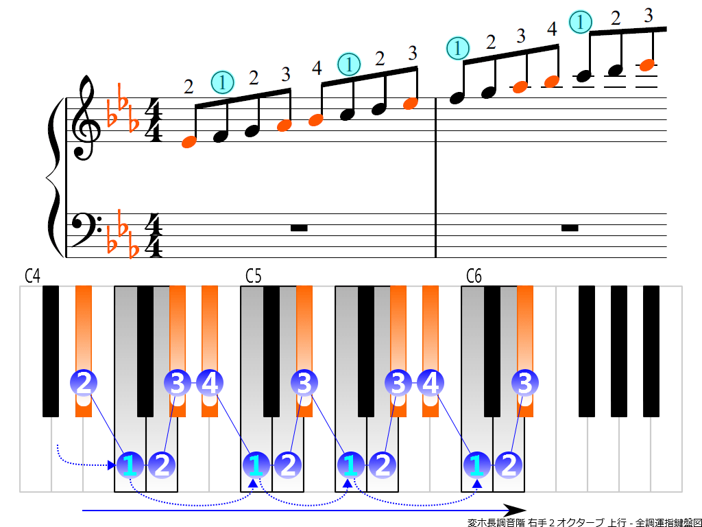 f3.-E-flat-RH2-ascending