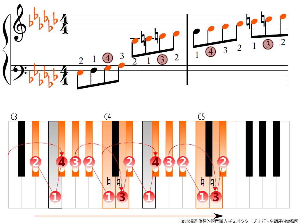 f3.-E-flat-m-melodic-LH2-ascending