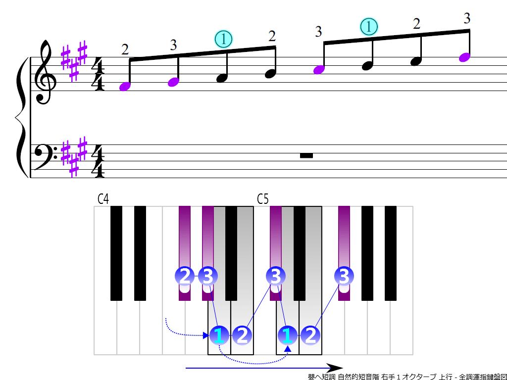 f3.-F-sharp-m-natural-RH1-ascending
