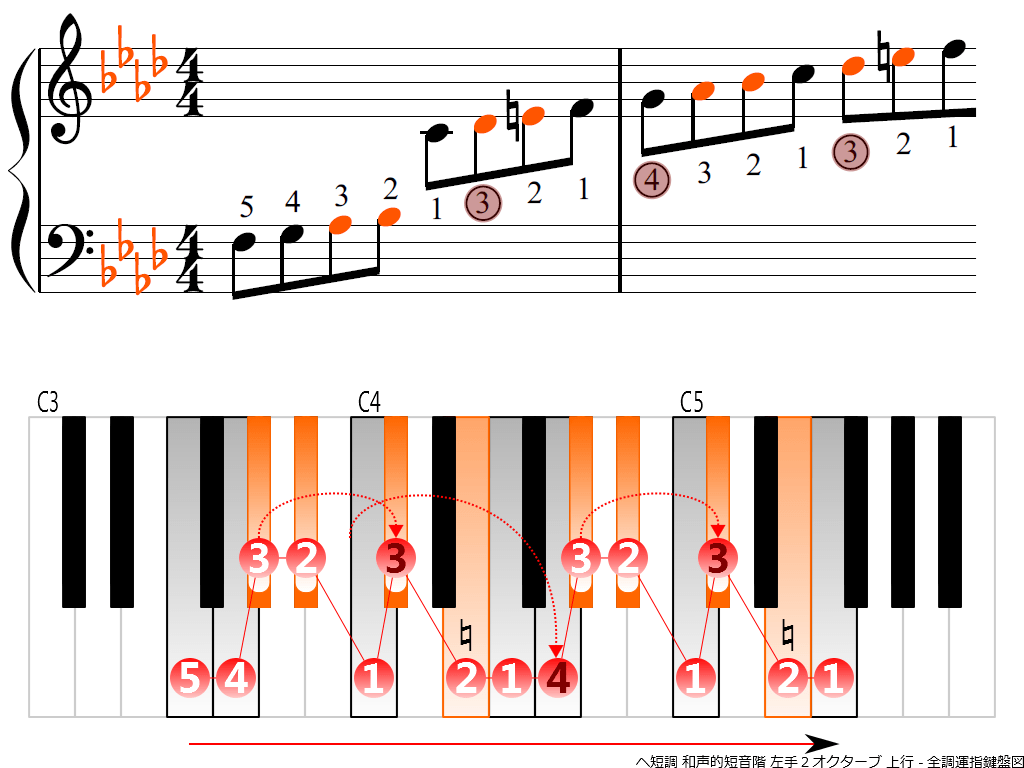 f3.-Fm-harmonic-LH2-ascending