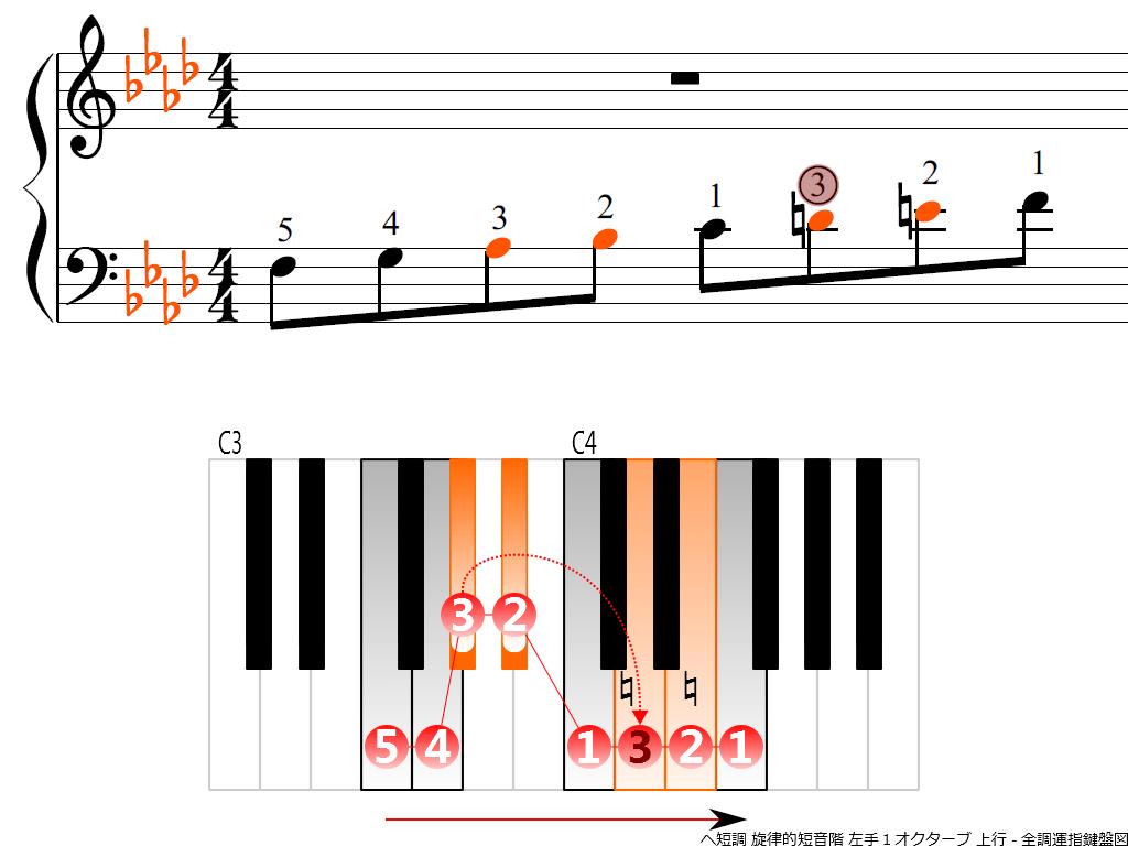 f3.-Fm-melodic-LH1-ascending