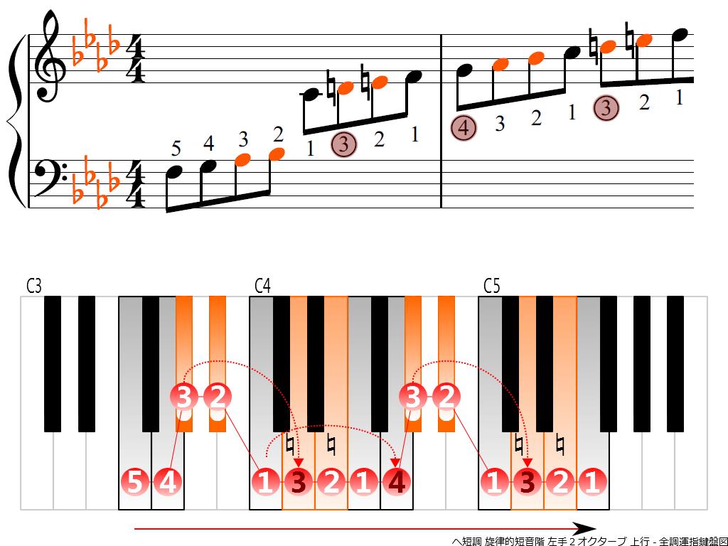 f3.-Fm-melodic-LH2-ascending