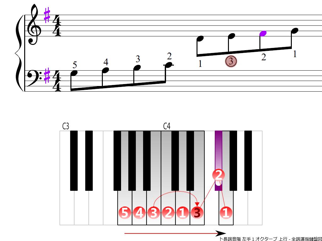 f3.-G-LH1-ascending