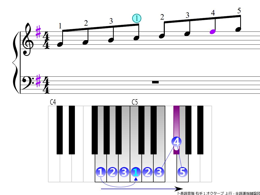 f3.-G-RH1-ascending