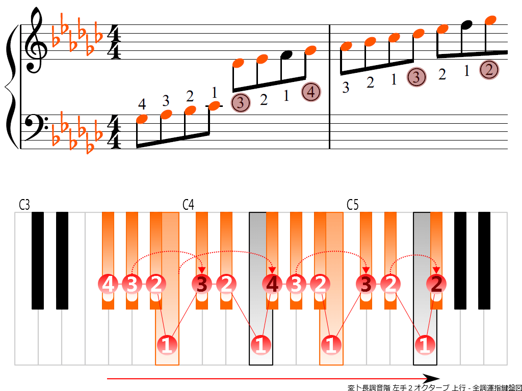 f3.-G-flat-LH2-ascending