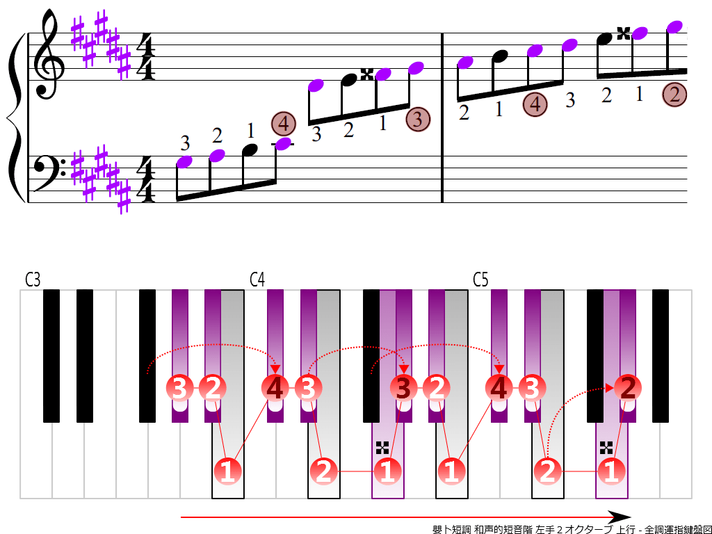 f3.-G-sharp-m-harmonic-LH2-ascending