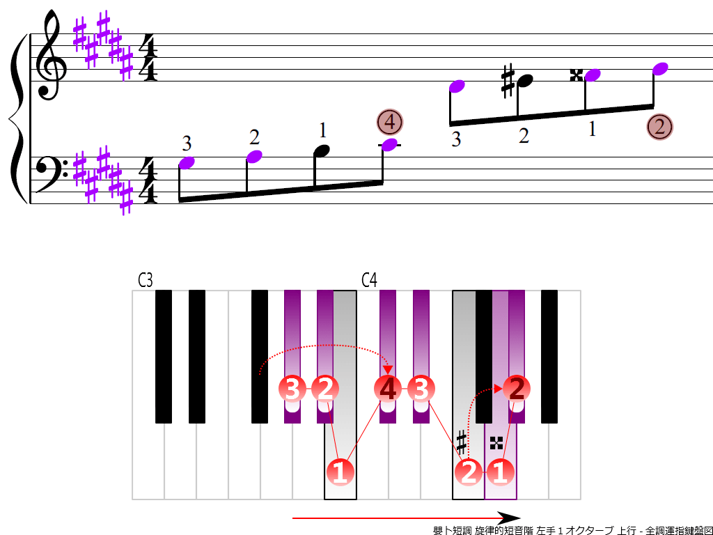 f3.-G-sharp-m-melodic-LH1-ascending