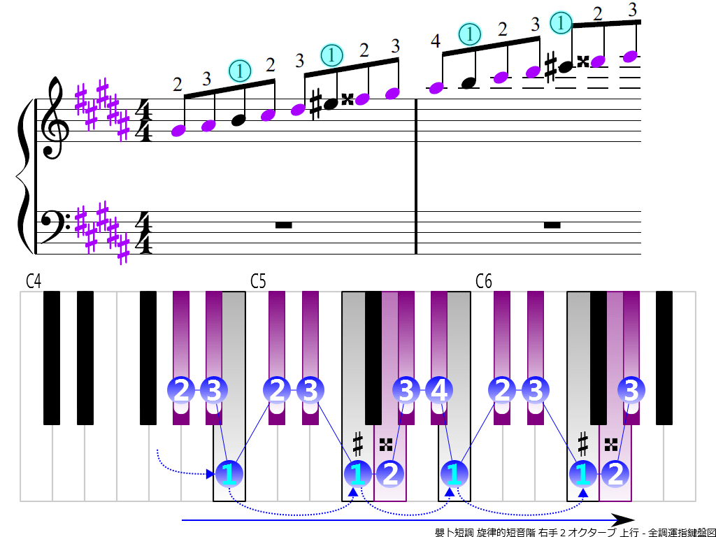 f3.-G-sharp-m-melodic-RH2-ascending
