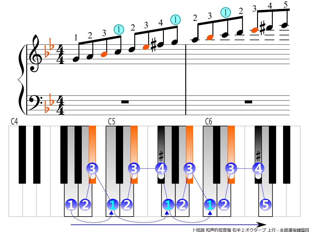 f3.-Gm-harmonic-RH2-ascending