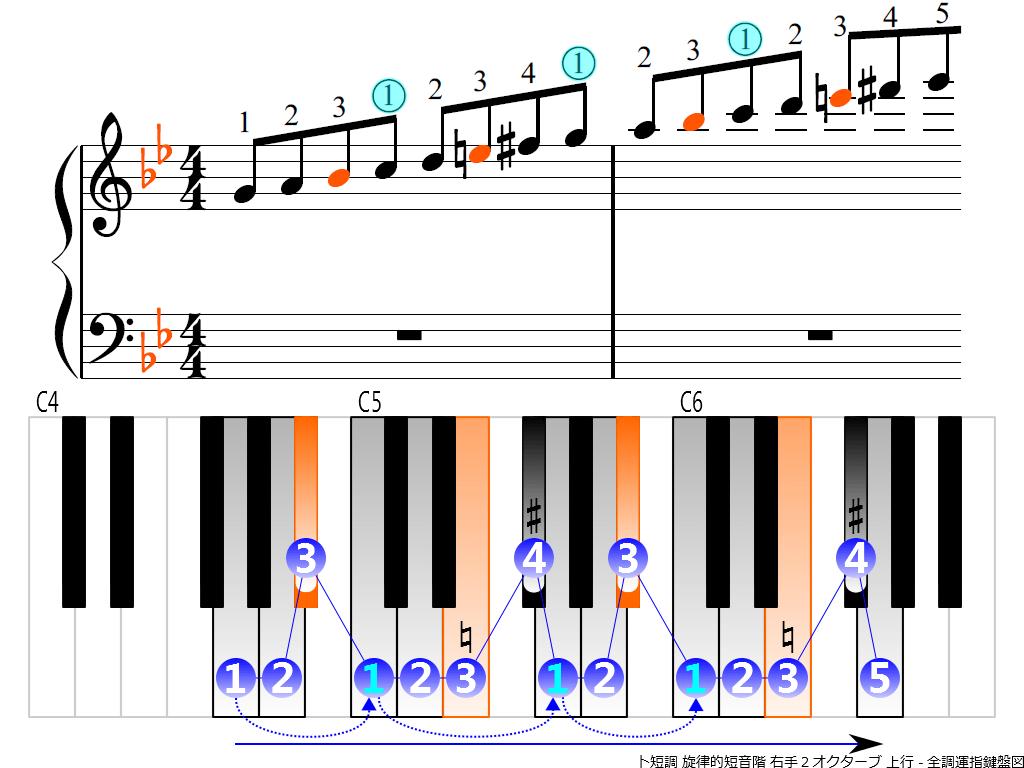 f3.-Gm-melodic-RH2-ascending