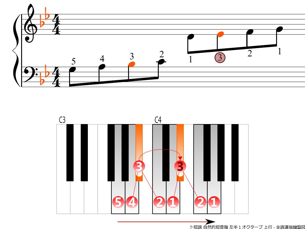 f3.-Gm-natural-LH1-ascending