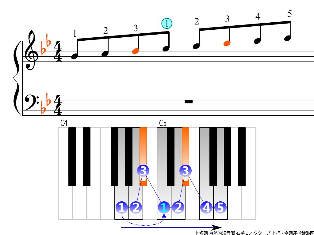 f3.-Gm-natural-RH1-ascending