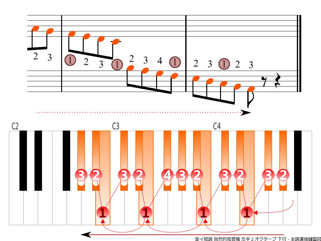 f4.-A-flat-m-natural-LH2-descending