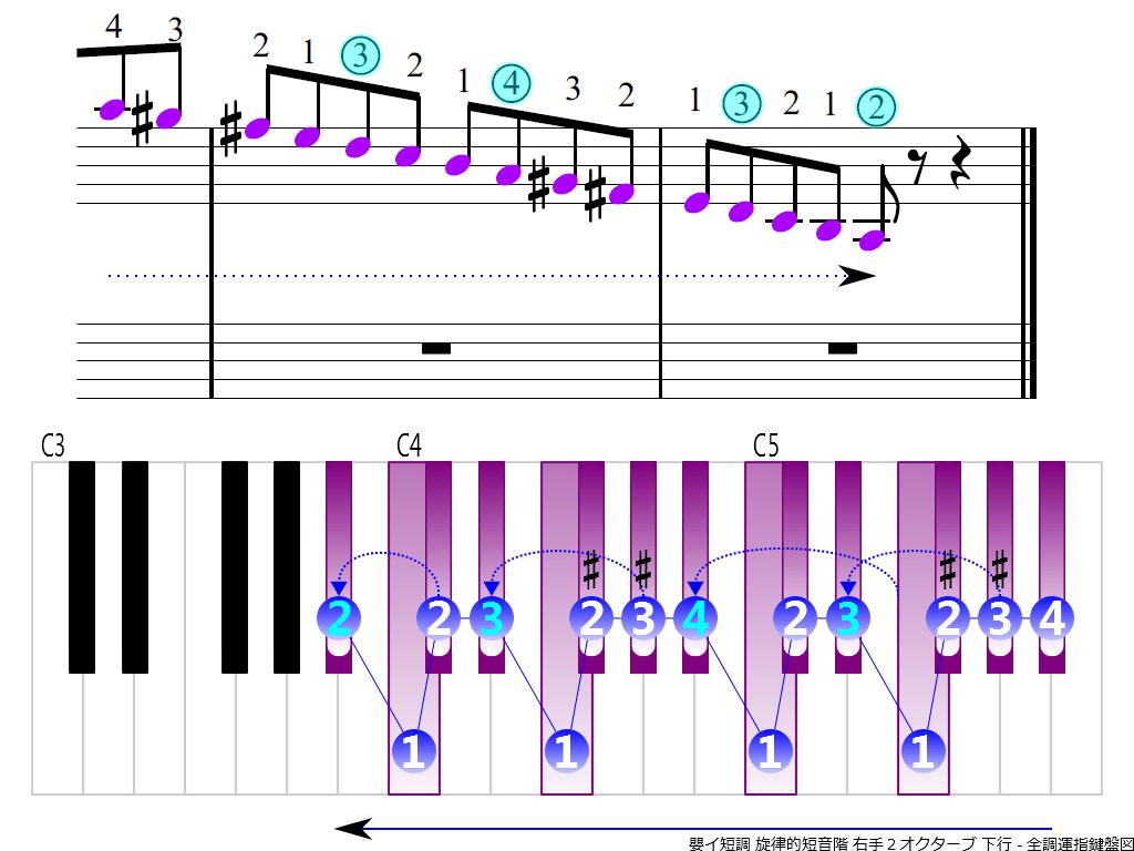 f4.-A-sharp-m-melodic-RH2-descending