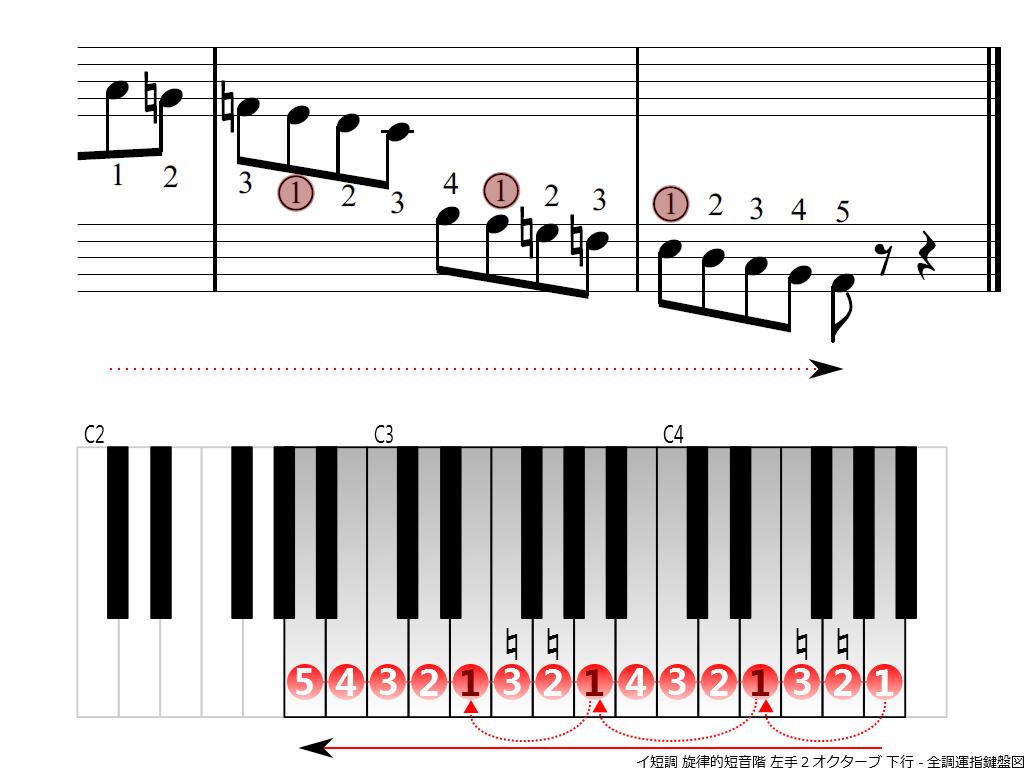 f4.-Am-melodic-LH2-descending