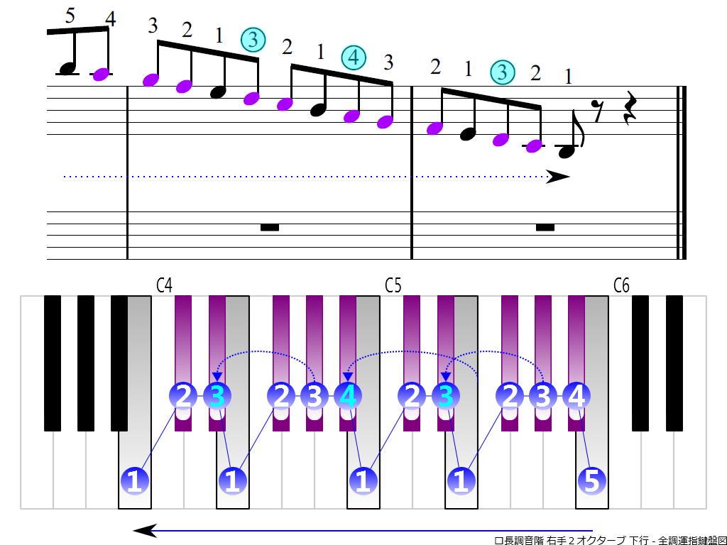 f4.-B-RH2-descending