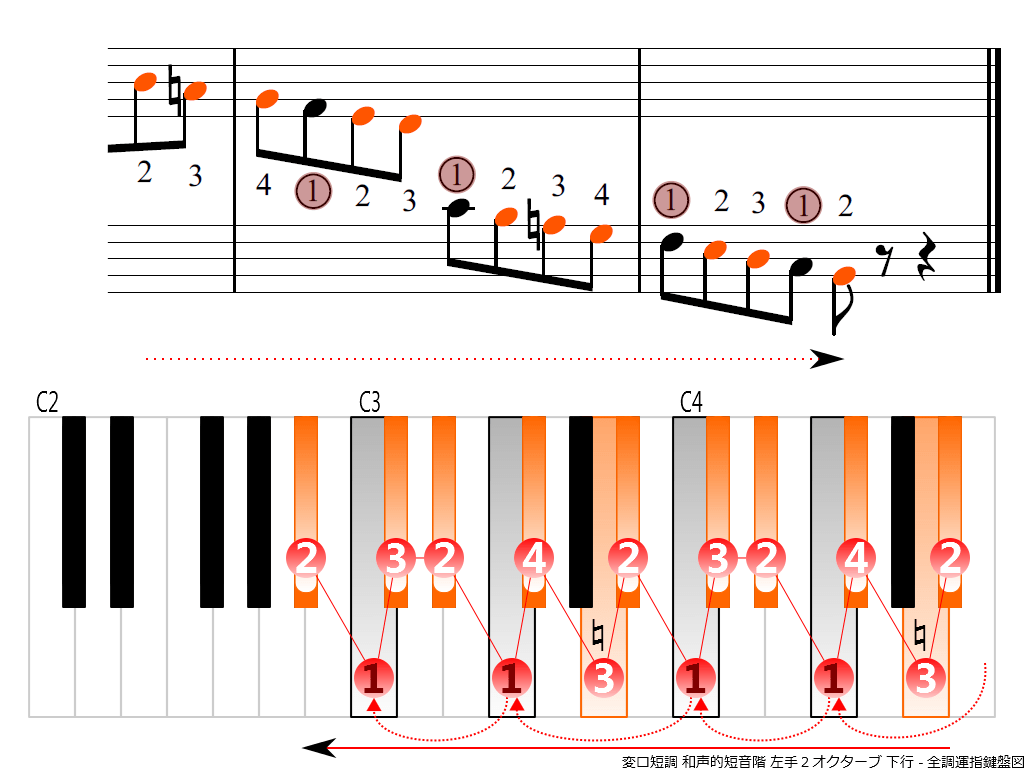 f4.-B-flat-m-harmonic-LH2-descending
