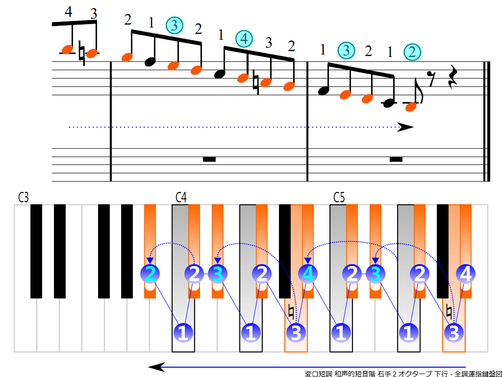 f4.-B-flat-m-harmonic-RH2-descending