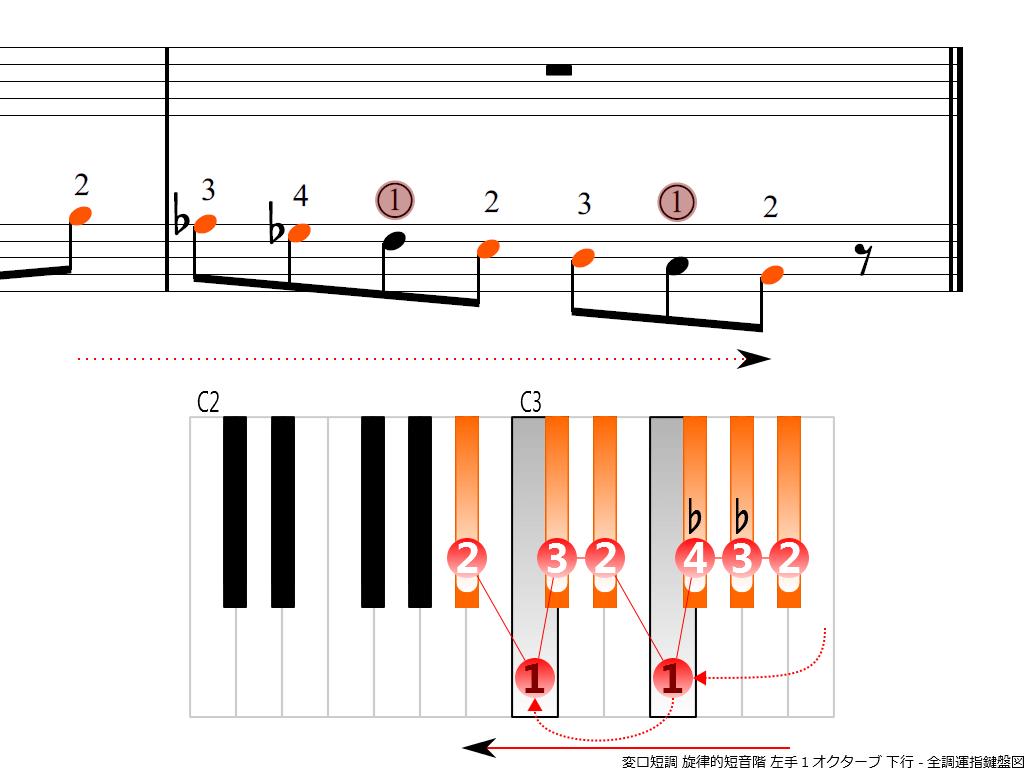 f4.-B-flat-m-melodic-LH1-descending