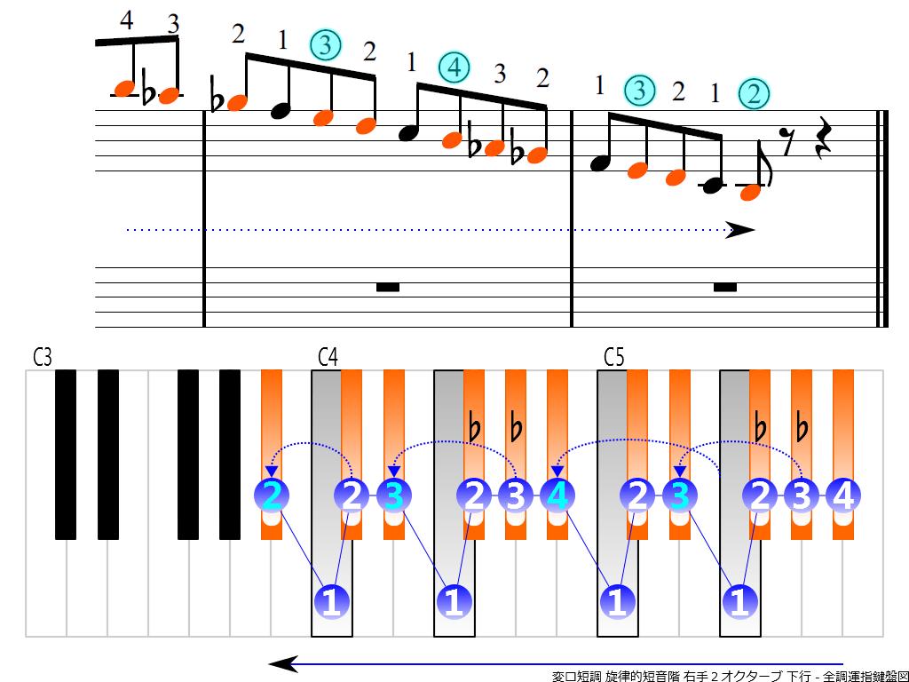 f4.-B-flat-m-melodic-RH2-descending