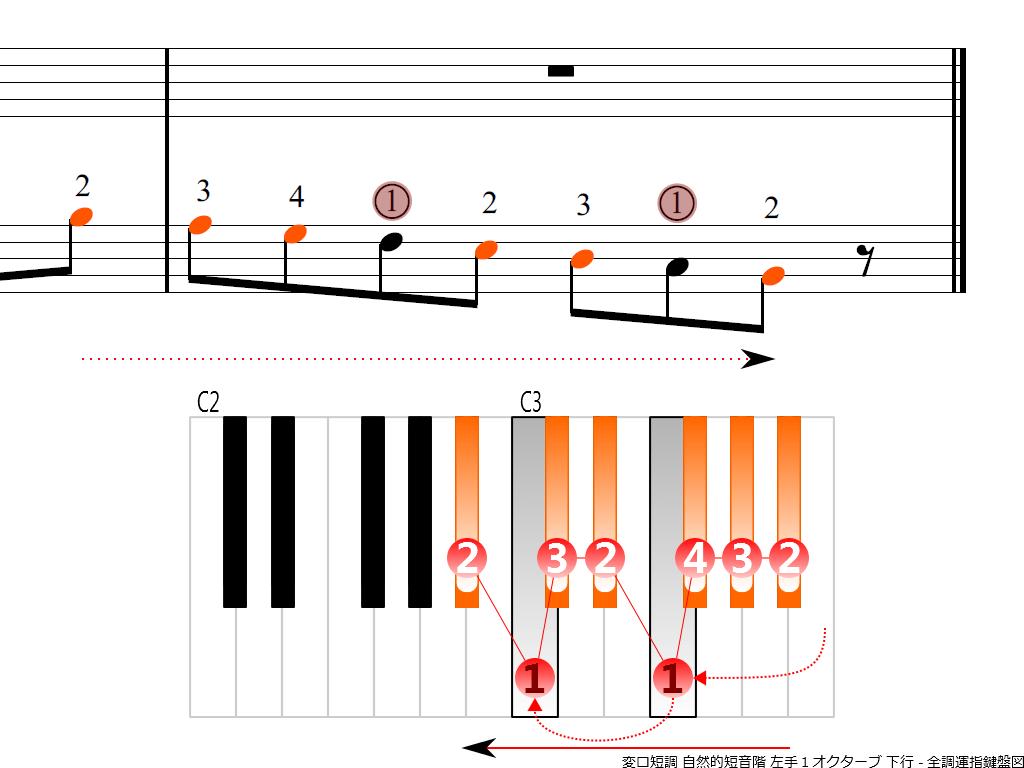 f4.-B-flat-m-natural-LH1-descending