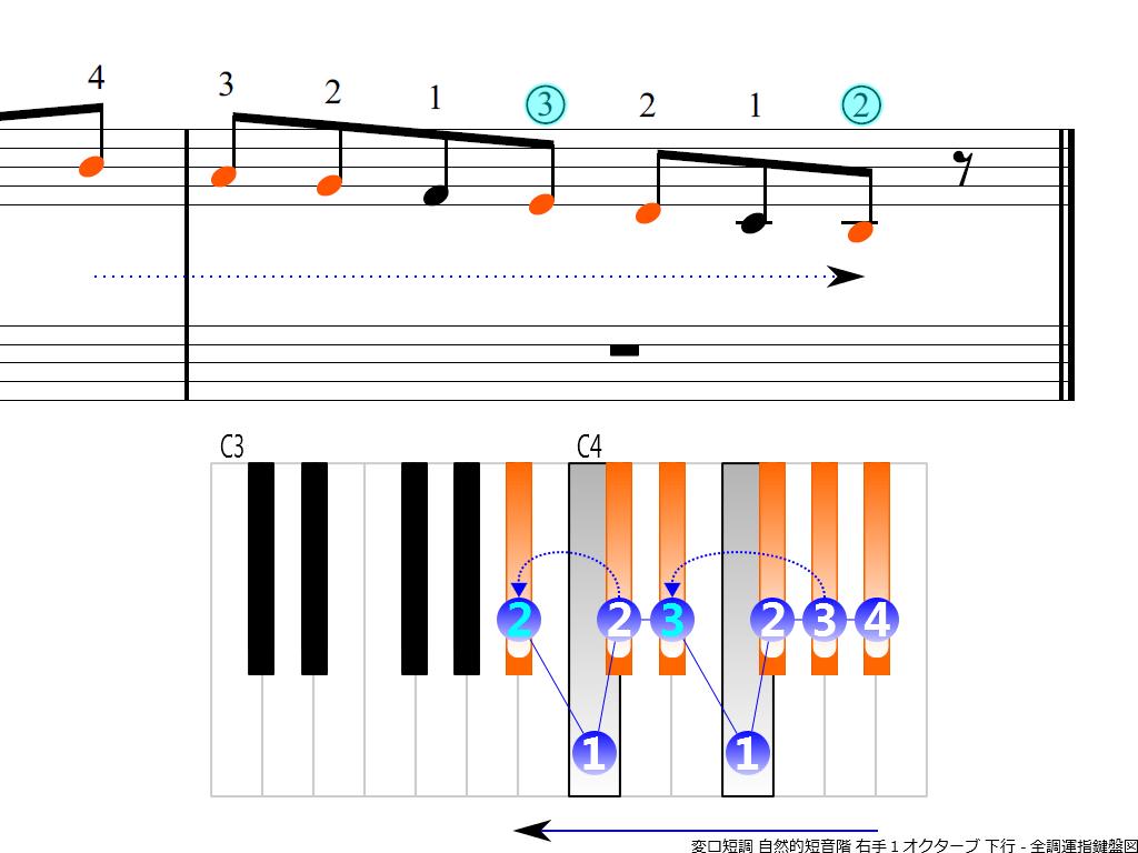 f4.-B-flat-m-natural-RH1-descending