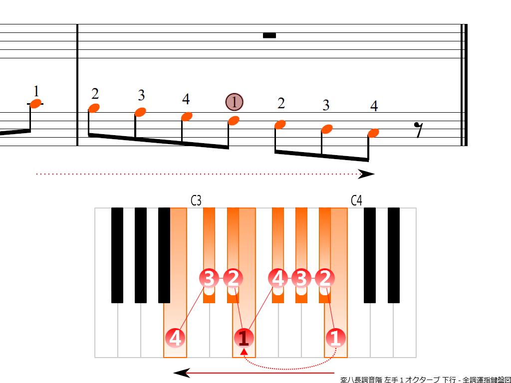 f4.-C-flat-LH1-descending