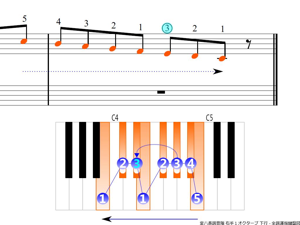 f4.-C-flat-RH1-descending