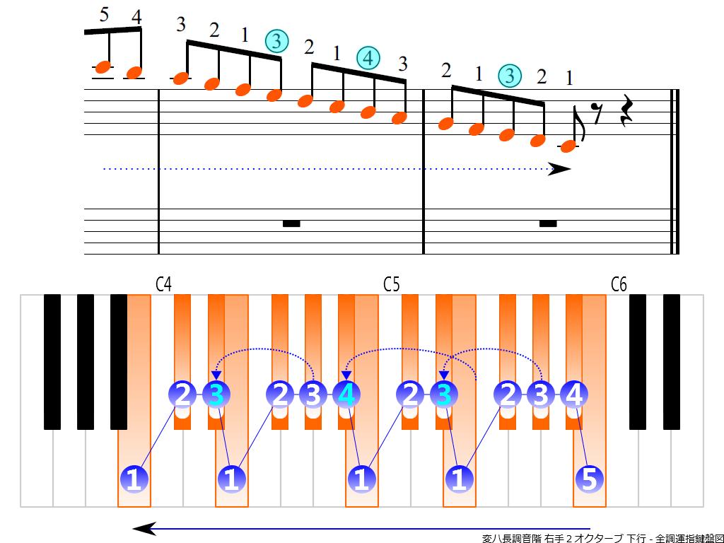 f4.-C-flat-RH2-descending