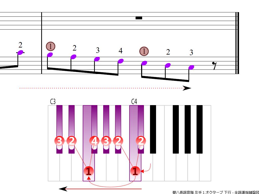 f4.-C-sharp-LH1-descending