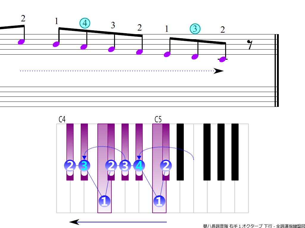 f4.-C-sharp-RH1-descending