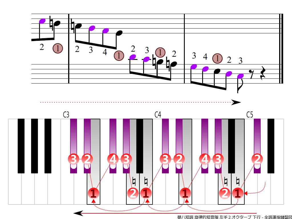 f4.-C-sharp-m-melodic-LH2-descending