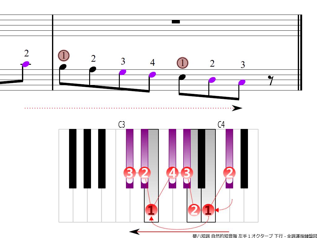 f4.-C-sharp-m-natural-LH1-descending